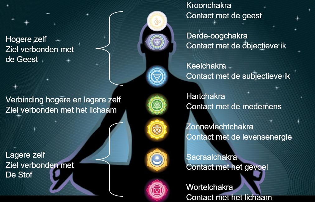 Meditatie en chakra's